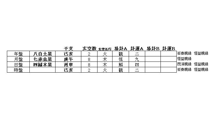 玄空大卦擇日法『合十吉課式』となる2019年6月28日亥刻、『ケロケロウメサンの徒然四柱推命日記2』を電子出版しました